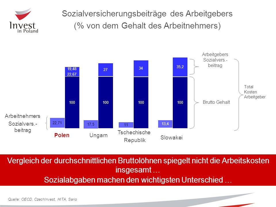 Sozialversicherungsbeiträge des Arbeitgebers (% von dem Gehalt des Arbeitnehmers) Arbeitnehmers Sozialvers.- beitrag Polen Tschechische Republik 100 Ungarn 100 34 Brutto Gehalt 19,48 22,67 27 Total Kosten Arbeitgeber Arbeitgebers Sozialvers.- beitrag 17,5 11 22,71 100 35,2 13,4 Slowakei Quelle: OECD, CzechInvest, HITA, Sario Vergleich der durchschnittlichen Bruttolöhnen spiegelt nicht die Arbeitskosten insgesamt … Sozialabgaben machen den wichtigsten Unterschied …
