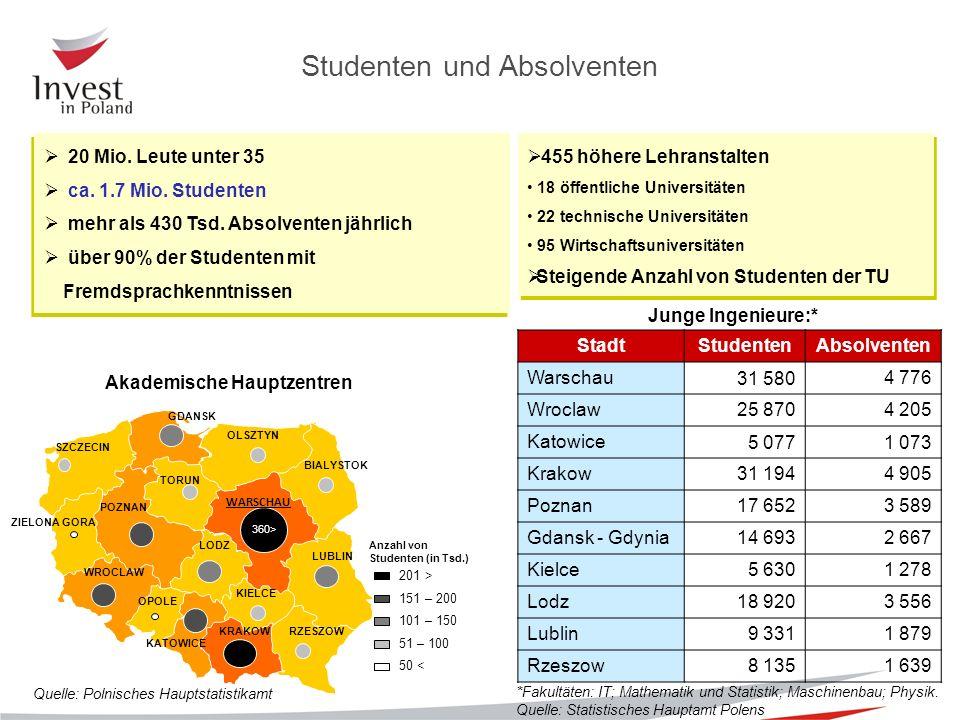  20 Mio. Leute unter 35  ca. 1.7 Mio. Studenten  mehr als 430 Tsd.