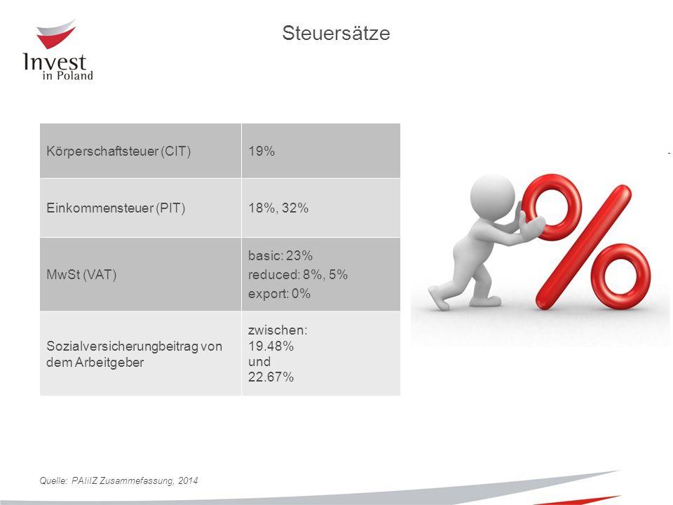 Steuersätze Körperschaftsteuer (CIT)19% Einkommensteuer (PIT)18%, 32% MwSt (VAT) basic: 23% reduced: 8%, 5% export: 0% Sozialversicherungbeitrag von dem Arbeitgeber zwischen: 19.48% und 22.67% Quelle: PAIiIZ Zusammefassung, 2014