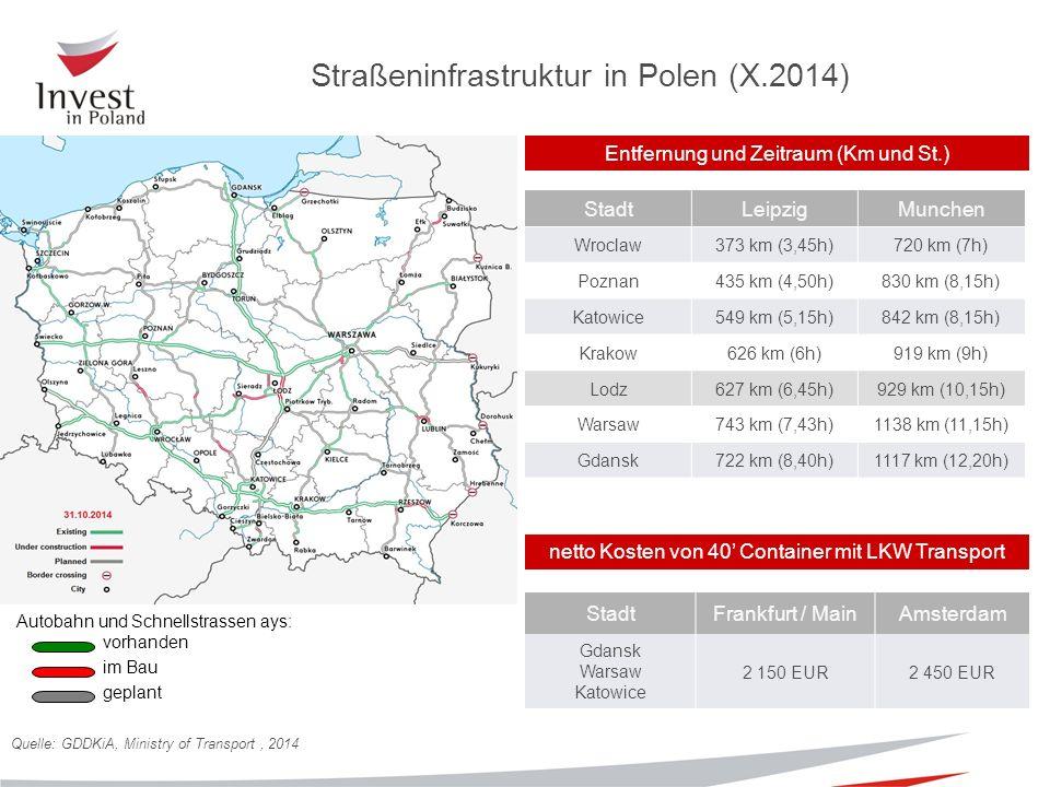 Autobahn und Schnellstrassen ays: vorhanden im Bau geplant Straßeninfrastruktur in Polen (X.2014) netto Kosten von 40' Container mit LKW Transport Quelle: GDDKiA, Ministry of Transport, 2014 StadtLeipzigMunchen Wroclaw373 km (3,45h)720 km (7h) Poznan435 km (4,50h)830 km (8,15h) Katowice549 km (5,15h)842 km (8,15h) Krakow626 km (6h)919 km (9h) Lodz627 km (6,45h)929 km (10,15h) Warsaw743 km (7,43h)1138 km (11,15h) Gdansk722 km (8,40h)1117 km (12,20h) StadtFrankfurt / MainAmsterdam Gdansk Warsaw Katowice 2 150 EUR2 450 EUR Entfernung und Zeitraum (Km und St.)