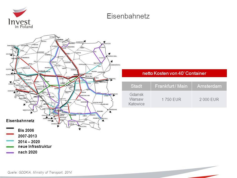 Eisenbahnetz Bis 2006 2007-2013 2014 – 2020 neue Infrastruktur nach 2020 Eisenbahnnetz netto Kosten von 40' Container Quelle: GDDKiA, Ministry of Transport, 2014 StadtFrankfurt / MainAmsterdam Gdansk Warsaw Katowice 1 750 EUR2 000 EUR