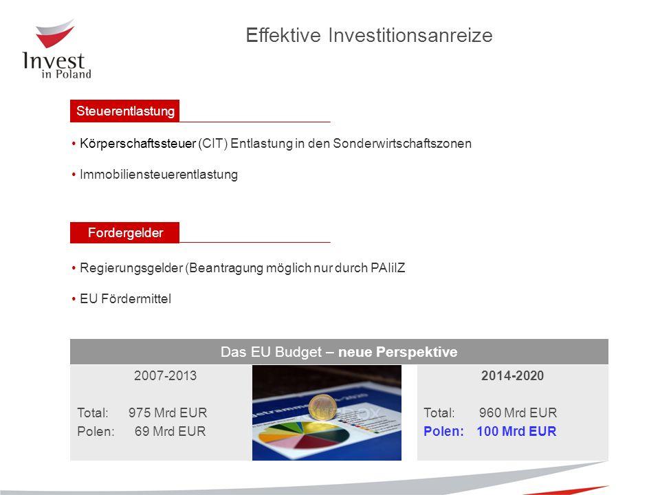 Effektive Investitionsanreize Steuerentlastung Körperschaftssteuer (CIT) Entlastung in den Sonderwirtschaftszonen Immobiliensteuerentlastung Regierungsgelder (Beantragung möglich nur durch PAIiIZ EU Fördermittel Fordergelder Das EU Budget – neue Perspektive 2007-2013 Total: 975 Mrd EUR Polen: 69 Mrd EUR 2014-2020 Total: 960 Mrd EUR Polen: 100 Mrd EUR
