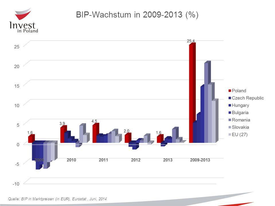 Quelle: BIP in Marktpreisen (in EUR), Eurostat, Juni, 2014 BIP-Wachstum in 2009-2013 (%)