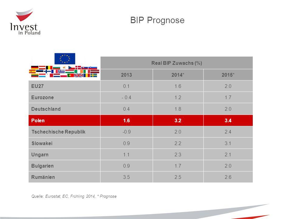 Quelle: Eurostat, EC, Frühling 2014, * Prognose BIP Prognose Real BIP Zuwachs (%) 20132014*2015* EU270.11.62.0 Eurozone- 0.41.21.7 Deutschland0.41.82.0 Polen1.63.23.4 Tschechische Republik-0.92.02.4 Slowakei0.92.23.1 Ungarn1.12.32.1 Bulgarien0.91.72.0 Rumänien3.52.52.6