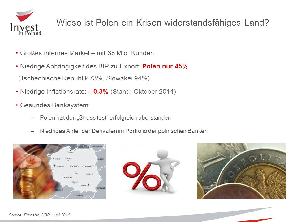 35% 20 % Warschau Warschau: - bis 31.12.2017 – 15% - von 1.01.2018 – 10% 35% 50%35% 50% 35% 25% Regionale Aufteilung des maximalen Förderungssatzes in Polen (2014-2020) Die Intensität der Förderung steigt für kleine und mittlere Unternehmen um jeweils 20% und 10%