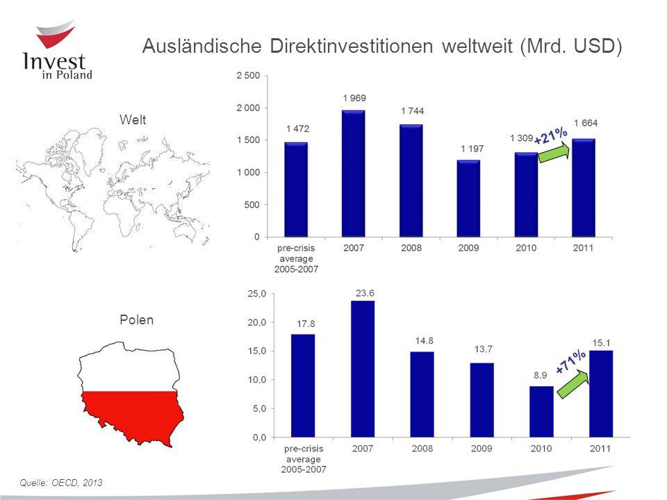 +71% +21% Welt Polen Ausländische Direktinvestitionen weltweit (Mrd. USD) Quelle: OECD, 2013