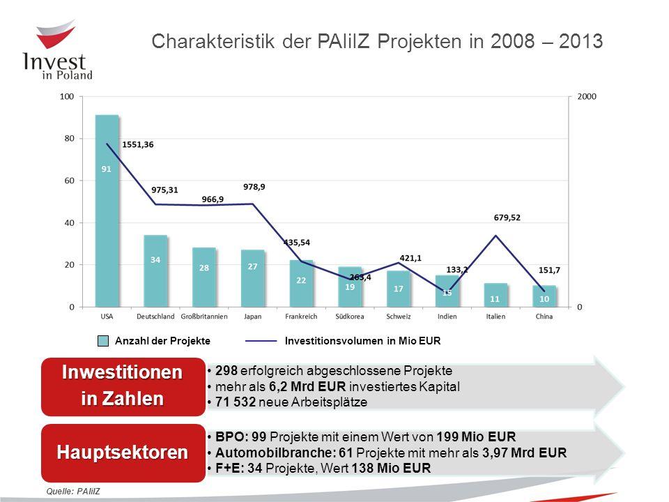 Wrocław Source: PAIiIZ compilation, 2014 AUTOMOBIL ELEKTRONIK HAUSHALTGERÄTE Hauptzentren (Hubs) der Investitionen in Polen (1)