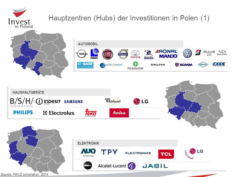 Wrocław FLUGFAHRT MODERNE DIENSTLEISTUNGEN F&E Quelle: PAIiIZ, 2014 Hauptzentren (Hubs) der Investitionen in Polen (2)