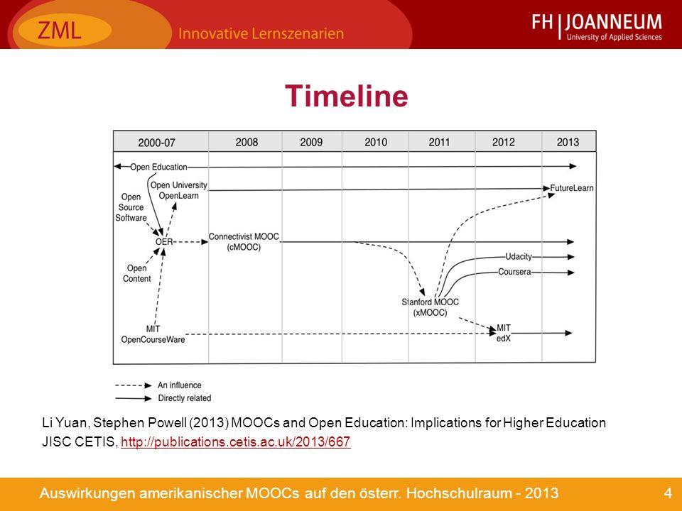 4Auswirkungen amerikanischer MOOCs auf den österr.