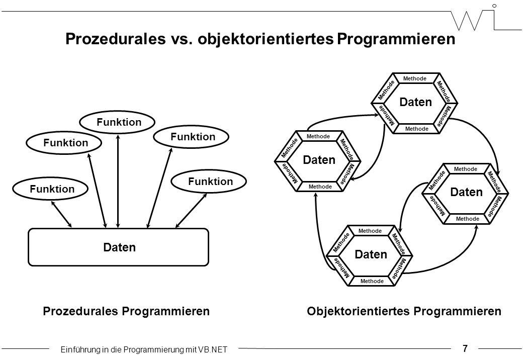 Einführung in die Programmierung mit VB.NET Daten Funktion Prozedurales Programmieren Daten Methode Daten Methode Daten Methode Daten Methode Objektor