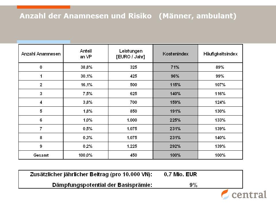 Anzahl der Anamnesen und Risiko (Männer, ambulant)