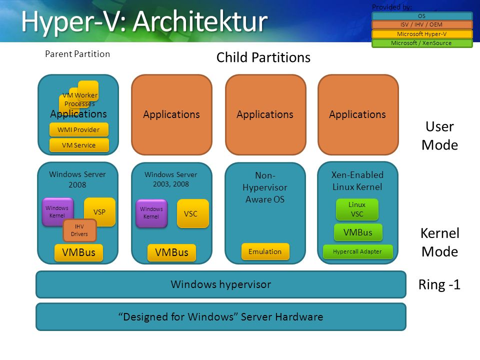 Windows Server 2008 VSP Windows Kernel Applications Non- Hypervisor Aware OS Windows Server 2003, 2008 Windows Kernel VSC VMBus Emulation Designed for Windows Server Hardware Windows hypervisor Xen-Enabled Linux Kernel Linux VSC Hypercall Adapter Parent Partition Child Partitions VM Service WMI Provider VM Worker Processes OS ISV / IHV / OEM Microsoft Hyper-V Microsoft / XenSource User Mode Kernel Mode Provided by: Ring -1 IHV Drivers VMBus Applications Hyper-V: Architektur