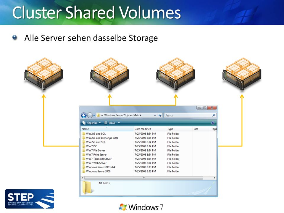 Cluster Shared Volumes Alle Server sehen dasselbe Storage