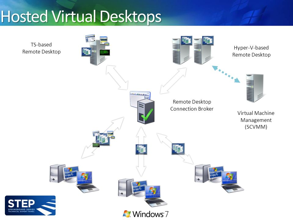 Hosted Virtual Desktops Remote Desktop Connection Broker TS-based Remote Desktop Hyper-V-based Remote Desktop Virtual Machine Management (SCVMM)