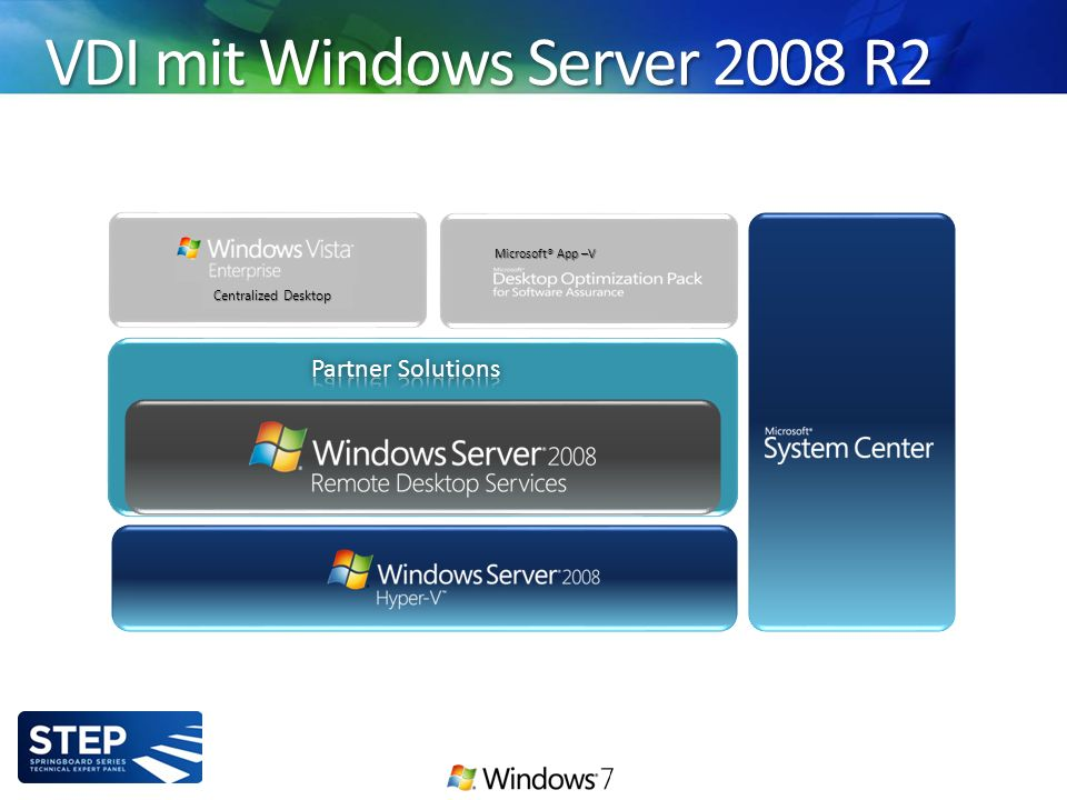 Centralized Desktop Microsoft® App –V VDI mit Windows Server 2008 R2