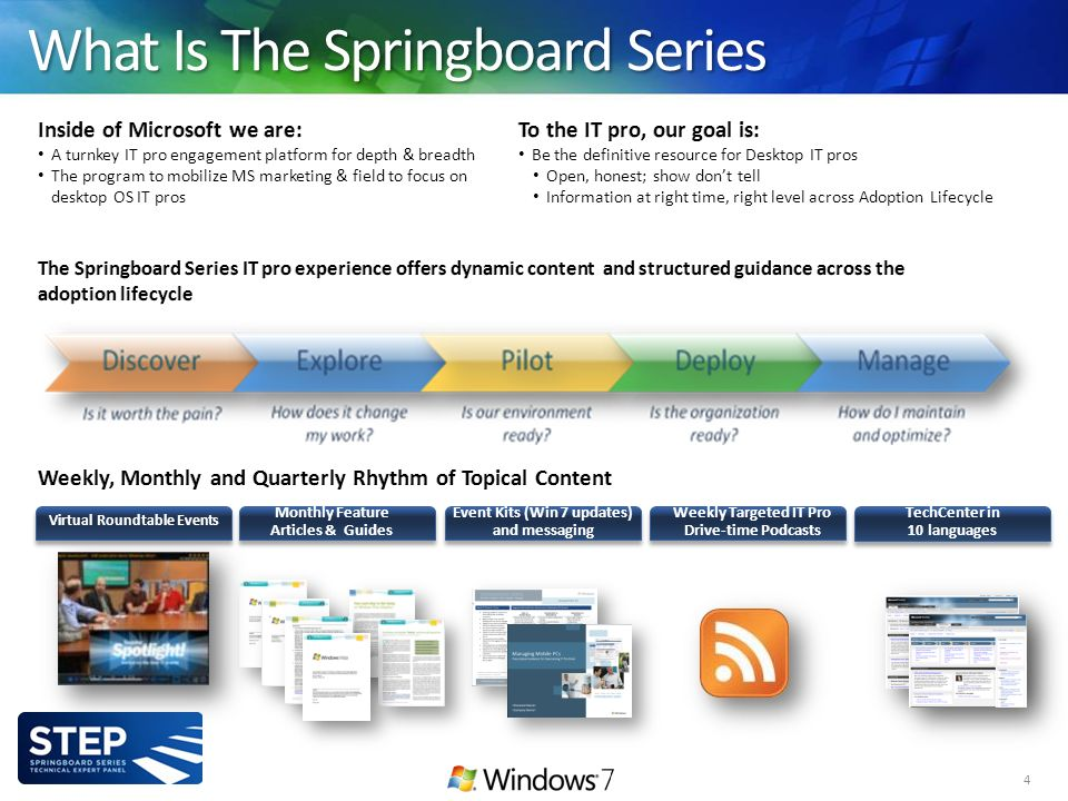 4 What Is The Springboard Series Weekly Targeted IT Pro Drive-time Podcasts Monthly Feature Articles & Guides Virtual Roundtable Events TechCenter in 10 languages Event Kits (Win 7 updates) and messaging