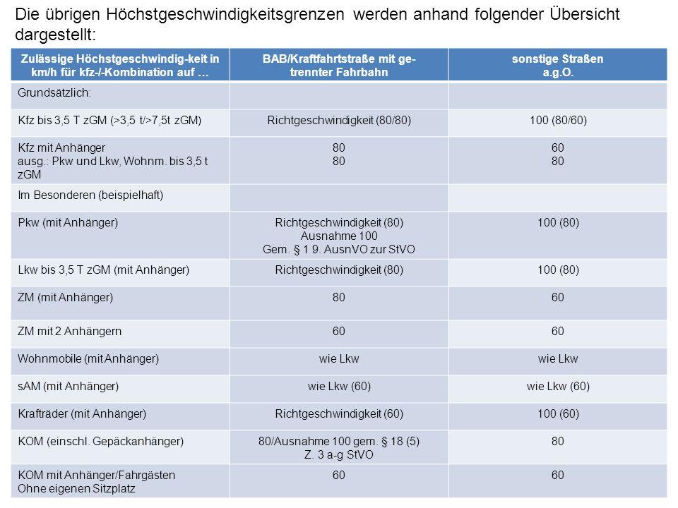 In der bisherigen Rechtsprechung wurde im Einzelfall folgende Geschwindigkeiten als zu schnell angesehen: km/hsonstige Umstände 70 50 30/35 Regen  Pflasterstraße, lang gezogene Kurve, einsetzender Regen  schweres Fz, nasse und lehmverschmutzte Fahrbahn  i.g.O., mäßig beleuchtete Fahrbahn, parkende Fahrzeuge  LKW mit Anhänger, gewölbtes Kleinpflaster BGH, VRS 16, 245 BBH, VersR 65, 1048 KG, VM 74, 75 OLG Hamm, VRS 3, 106 65 40 35/40 30 25 Eisbildung/Schnee  Schneematsch und böiger Wind  vereiste Fahrbahn  stellenweise Glatteis  O-Bus, vereiste Fahrbahn  Zweirad, Kreuzung, vereiste Fahrbahn  Schneeglätte, Sichtweite 10 m  Schneeglätte, Glatteis BGH, VRS 30, 258 BGH, VRS 4, 284 BGH, VM 65, 59 BGH, VersR 59, 792 OLG Hamb., VM 63, 45 OLG Oldenb., DAR 61, 30 KG, VM 61, 42 20/25 Nebel  dichter Nebel  Nebel verlangt bei möglichem Gegenverkehr halbe Schrittgeschwindigkeit BGH, VersR 64, 661 OLG Celle, VRS 31, 383