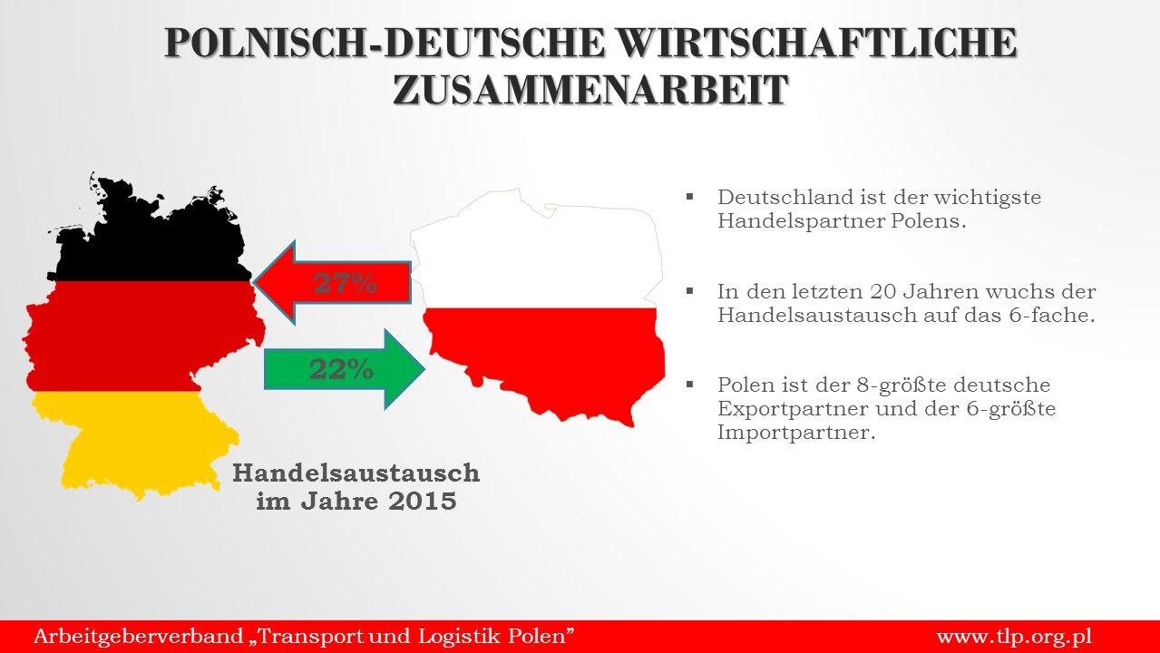 """POLNISCH-DEUTSCHE WIRTSCHAFTLICHE ZUSAMMENARBEIT Arbeitgeberverband """"Transport und Logistik Polen www.tlp.org.pl 27% 22% Handelsaustausch im Jahre 2015  Deutschland ist der wichtigste Handelspartner Polens."""