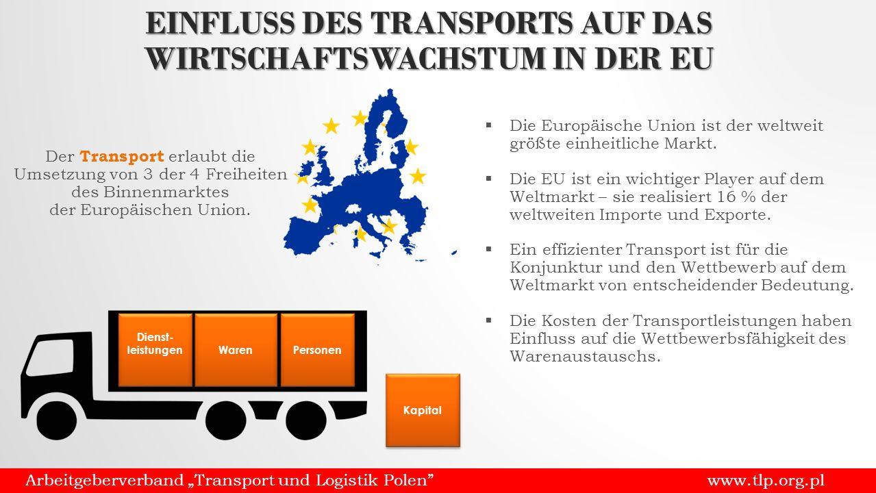 """Arbeitgeberverband """"Transport und Logistik Polen www.tlp.org.pl Dienst- leistungen Waren Personen Kapital EINFLUSS DES TRANSPORTS AUF DAS WIRTSCHAFTSWACHSTUM IN DER EU Der Transport erlaubt die Umsetzung von 3 der 4 Freiheiten des Binnenmarktes der Europäischen Union."""