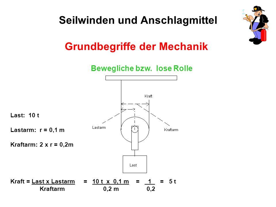 Seilwinden und Anschlagmittel Grundbegriffe der Mechanik Bewegliche bzw.