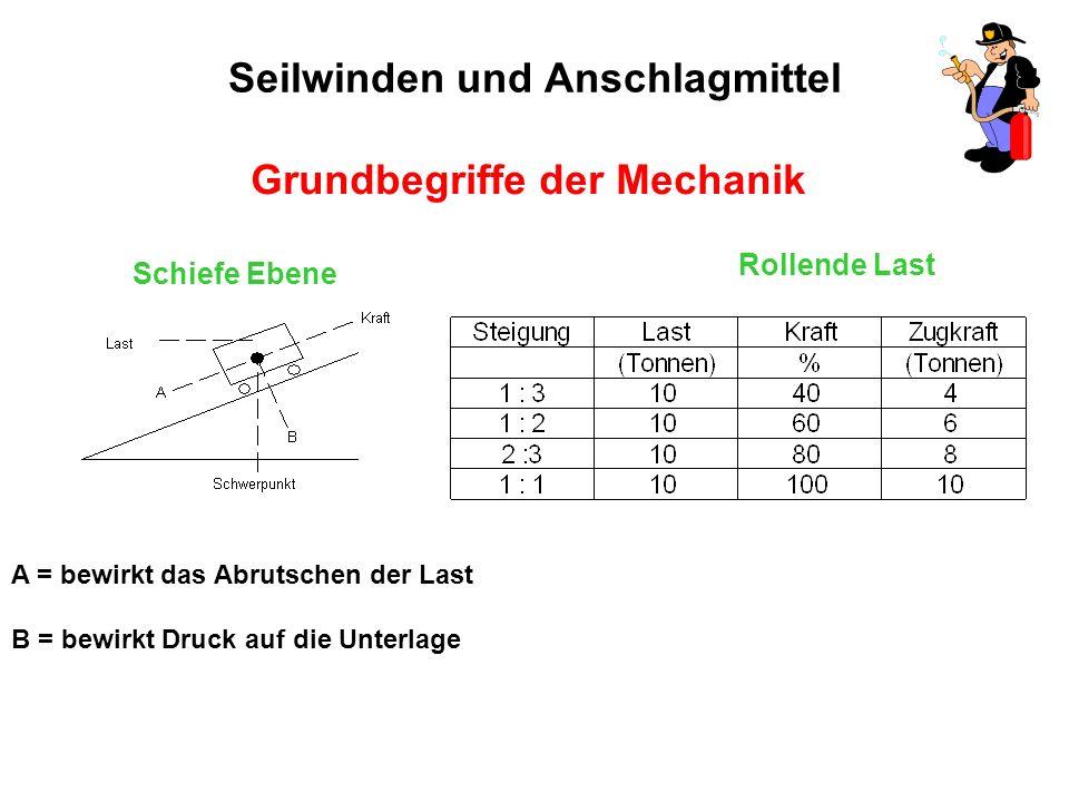 Seilwinden und Anschlagmittel Grundbegriffe der Mechanik Schiefe Ebene A = bewirkt das Abrutschen der Last B = bewirkt Druck auf die Unterlage Rollende Last
