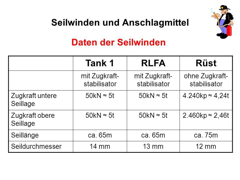 Seilwinden und Anschlagmittel Daten der Seilwinden Tank 1RLFARüst mit Zugkraft- stabilisator ohne Zugkraft- stabilisator Zugkraft untere Seillage 50kN ≈ 5t 4.240kp ≈ 4,24t Zugkraft obere Seillage 50kN ≈ 5t 2.460kp ≈ 2,46t Seillängeca.