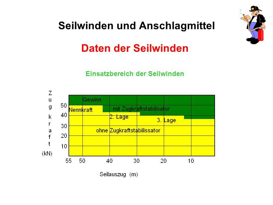 Seilwinden und Anschlagmittel Einsatzbereich der Seilwinden Daten der Seilwinden