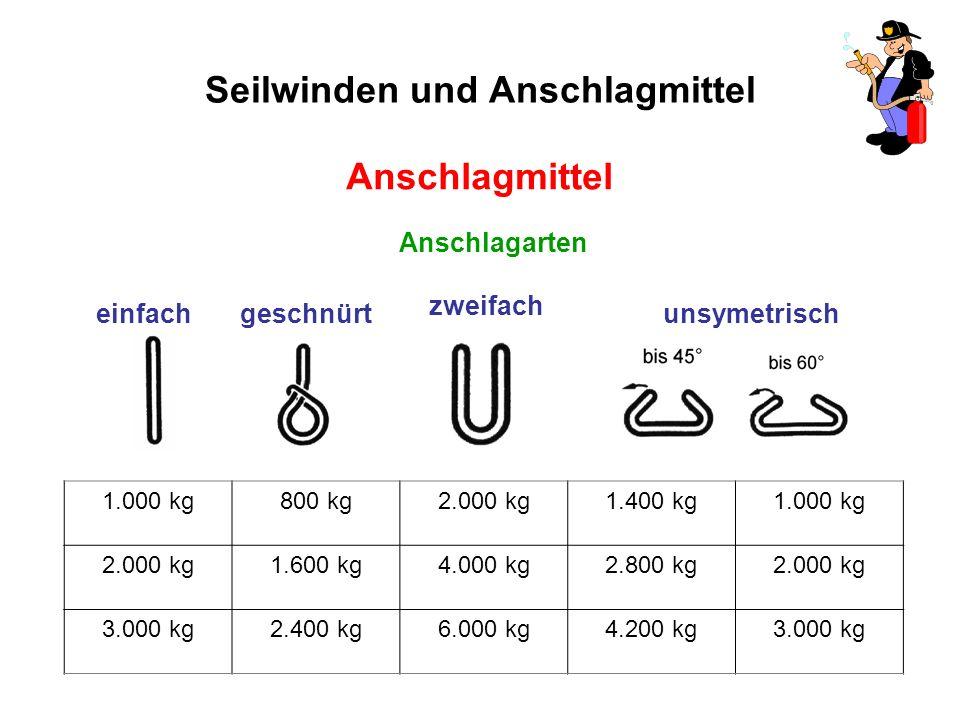 Seilwinden und Anschlagmittel Anschlagmittel Anschlagarten einfach geschnürtunsymetrisch zweifach 1.000 kg800 kg2.000 kg1.400 kg1.000 kg 2.000 kg1.600 kg4.000 kg2.800 kg2.000 kg 3.000 kg2.400 kg6.000 kg4.200 kg3.000 kg