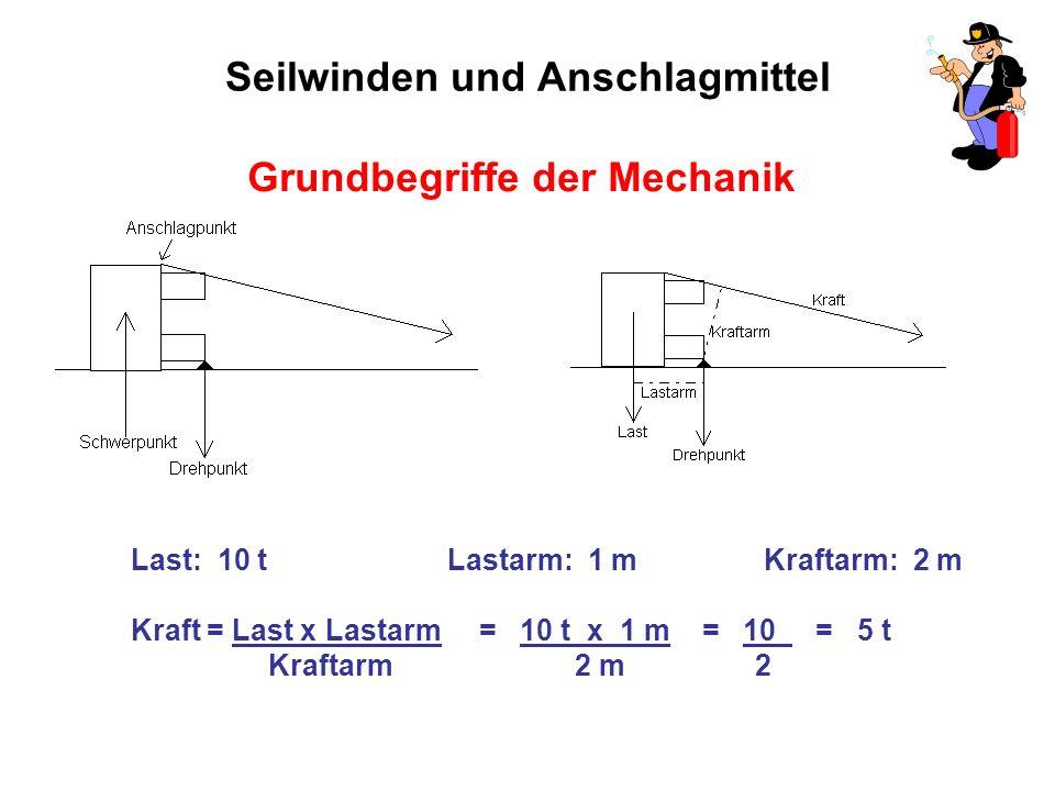 Seilwinden und Anschlagmittel Grundbegriffe der Mechanik Last: 10 tLastarm: 1 mKraftarm: 2 m Kraft = Last x Lastarm = 10 t x 1 m = 10 = 5 t Kraftarm 2 m 2