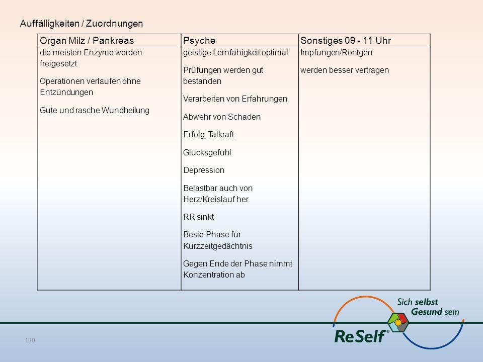 Auffälligkeiten / Zuordnungen Organ Milz / PankreasPsycheSonstiges 09 - 11 Uhr die meisten Enzyme werden freigesetzt Operationen verlaufen ohne Entzün