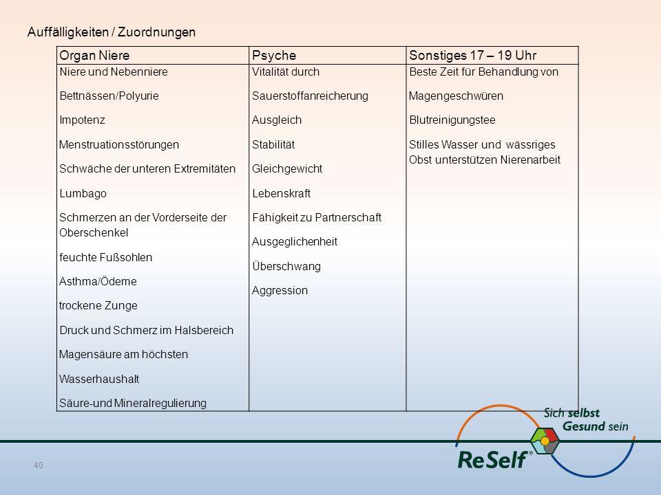 Auffälligkeiten / Zuordnungen Organ NierePsycheSonstiges 17 – 19 Uhr Niere und Nebenniere Bettnässen/Polyurie Impotenz Menstruationsstörungen Schwäche
