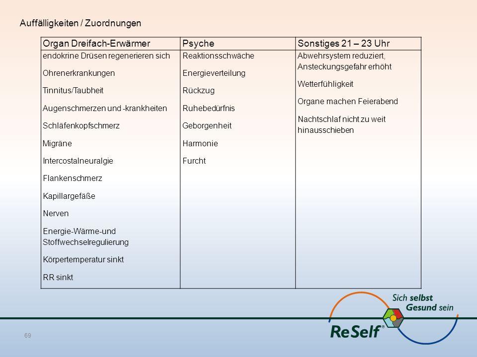 Auffälligkeiten / Zuordnungen Organ Dreifach-ErwärmerPsycheSonstiges 21 – 23 Uhr endokrine Drüsen regenerieren sich Ohrenerkrankungen Tinnitus/Taubheit Augenschmerzen und -krankheiten Schläfenkopfschmerz Migräne Intercostalneuralgie Flankenschmerz Kapillargefäße Nerven Energie-Wärme-und Stoffwechselregulierung Körpertemperatur sinkt RR sinkt Reaktionsschwäche Energieverteilung Rückzug Ruhebedürfnis Geborgenheit Harmonie Furcht Abwehrsystem reduziert, Ansteckungsgefahr erhöht Wetterfühligkeit Organe machen Feierabend Nachtschlaf nicht zu weit hinausschieben 69
