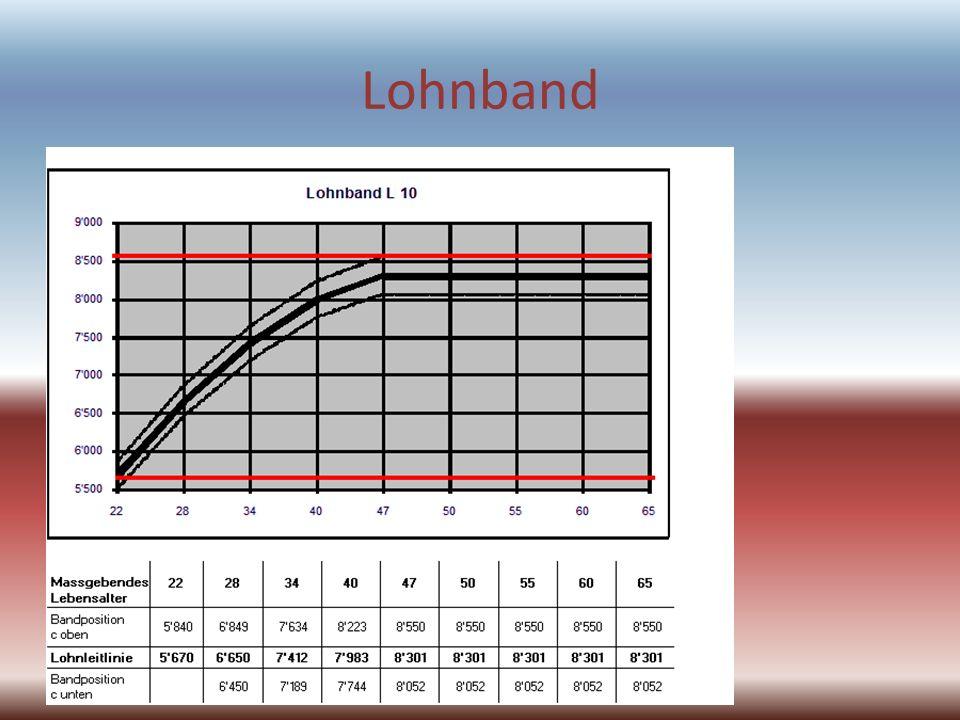 Lohnband