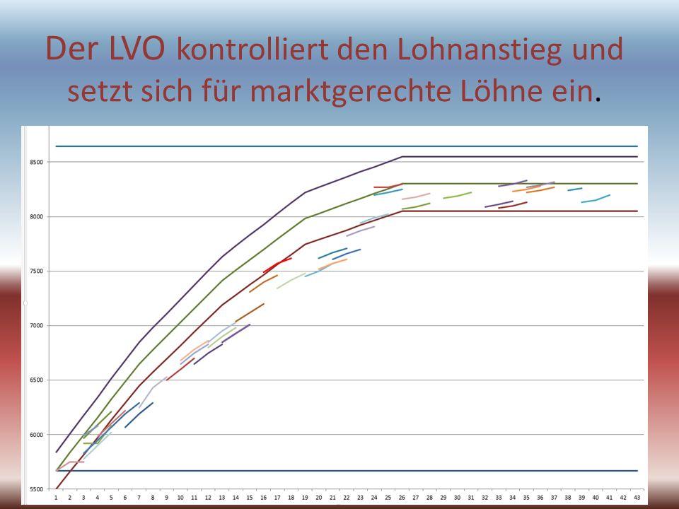 Der LVO kontrolliert den Lohnanstieg und setzt sich für marktgerechte Löhne ein.