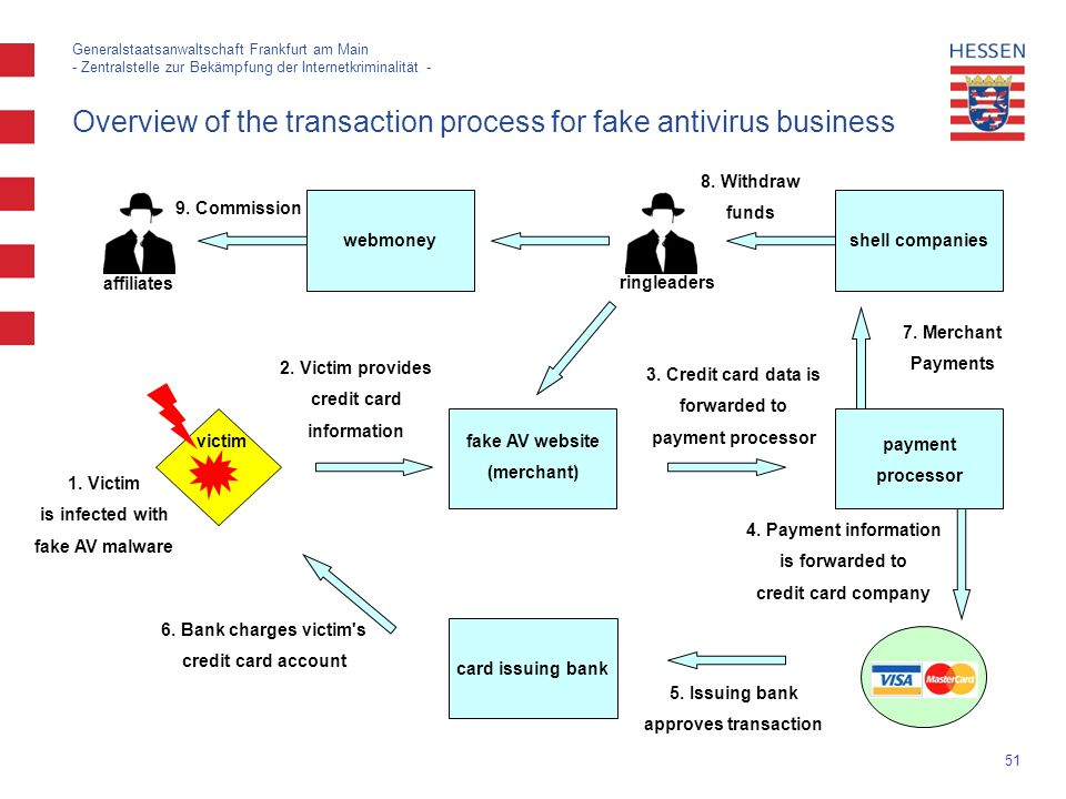 51 Generalstaatsanwaltschaft Frankfurt am Main - Zentralstelle zur Bekämpfung der Internetkriminalität - Overview of the transaction process for fake antivirus business card issuing bank fake AV website (merchant) victim payment processor webmoneyshell companies affiliates ringleaders 9.