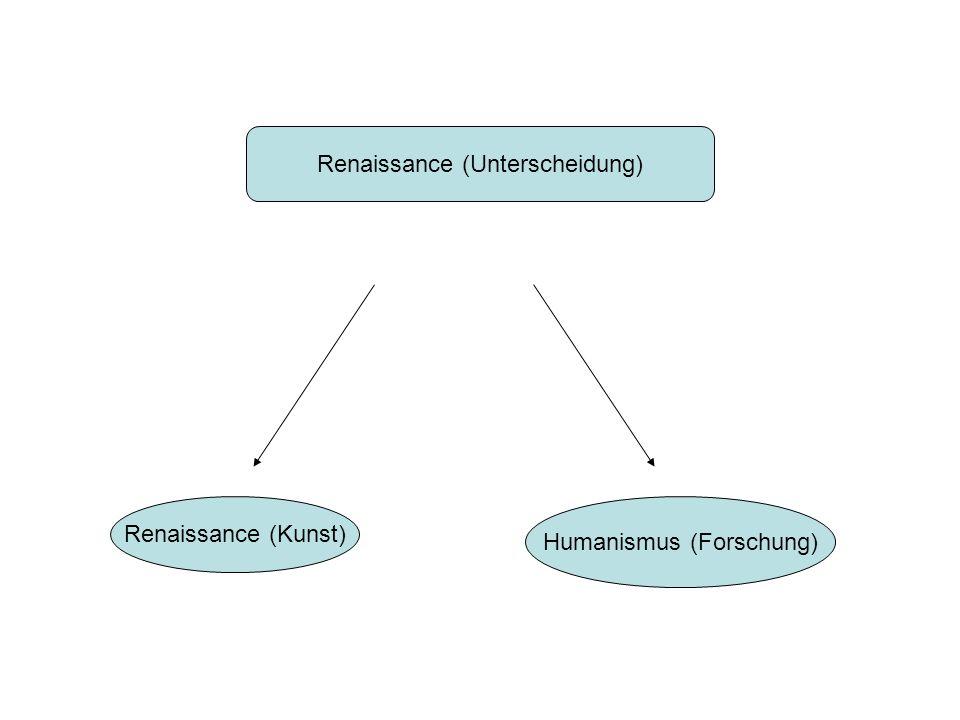 Renaissance (Unterscheidung) Renaissance (Kunst) Humanismus (Forschung)