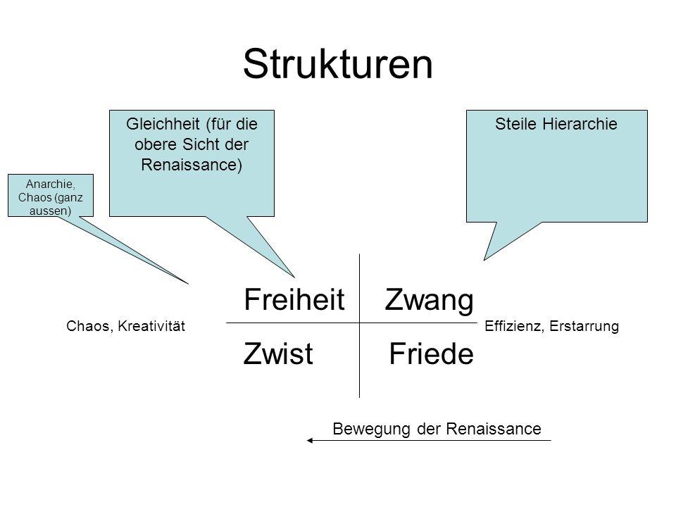 Freiheit Zwang Chaos, Kreativität Effizienz, Erstarrung Zwist Friede Strukturen Bewegung der Renaissance Steile HierarchieGleichheit (für die obere Sicht der Renaissance) Anarchie, Chaos (ganz aussen)