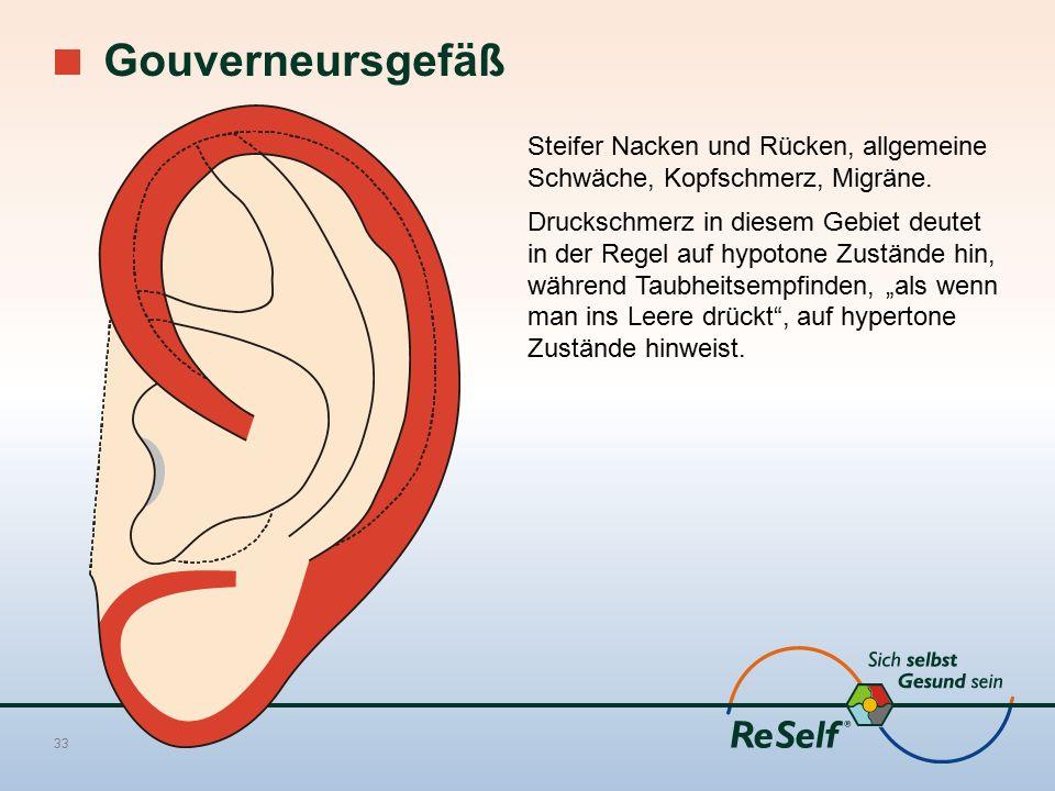 Gouverneursgefäß 33 Steifer Nacken und Rücken, allgemeine Schwäche, Kopfschmerz, Migräne. Druckschmerz in diesem Gebiet deutet in der Regel auf hypoto