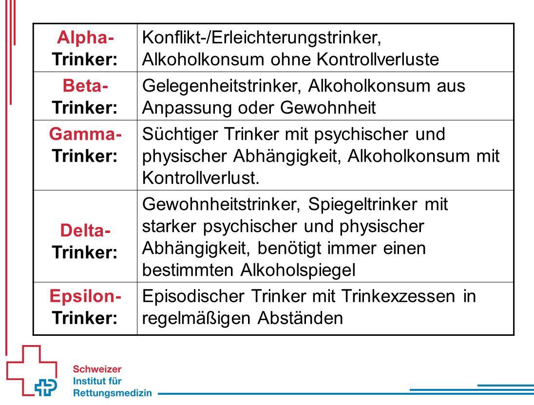 Symptome nach Alkoholaufnahme Blutalkohol- konzentration in Promille Symptome bei Gelegenheitstrinkern (b-Trinker) Symptome bei Alkoholikern (d/e-Trinker) 0,5 - 1Euphorie,Enthemmung Unkoordiniertheit Keine wesentlichen Effekte 1 - 2Ataxie, Übelkeit, Schläfrigkeit Unkoordiniertheit, Euphorie 2 - 3Erbrechen, Betäubung, Sprachausfälle Emotionalisierung, Ausfälle der Motorik 3 - 4KomaSchläfrigkeit > 5TodKoma, Betäubung