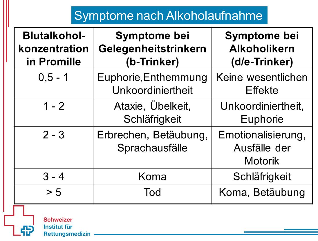 Symptome nach Alkoholaufnahme Blutalkohol- konzentration in Promille Symptome bei Gelegenheitstrinkern (b-Trinker) Symptome bei Alkoholikern (d/e-Trin