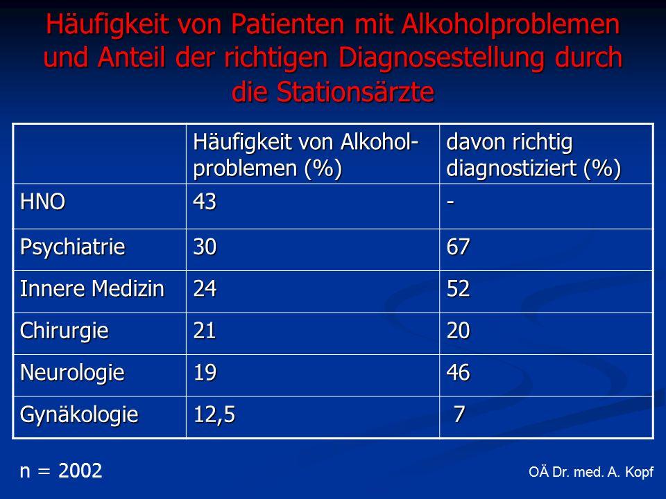 Häufigkeit von Patienten mit Alkoholproblemen und Anteil der richtigen Diagnosestellung durch die Stationsärzte Häufigkeit von Alkohol- problemen (%) davon richtig diagnostiziert (%) HNO43- Psychiatrie3067 Innere Medizin 2452 Chirurgie2120 Neurologie1946 Gynäkologie12,5 7 n = 2002 OÄ Dr.