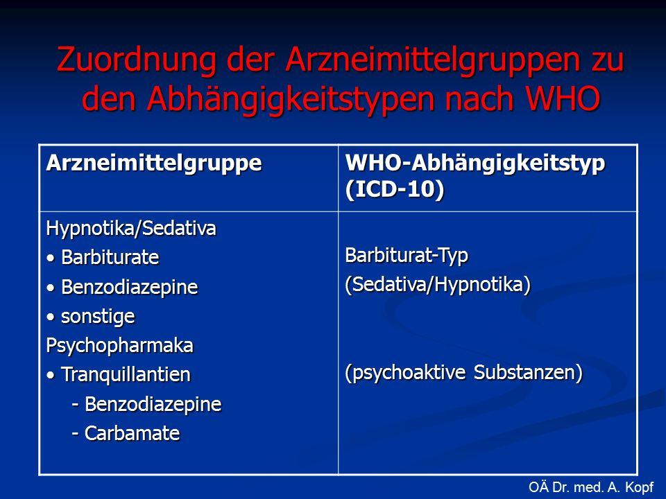 Zuordnung der Arzneimittelgruppen zu den Abhängigkeitstypen nach WHO Arzneimittelgruppe WHO-Abhängigkeitstyp (ICD-10) Hypnotika/Sedativa Barbiturate Barbiturate Benzodiazepine Benzodiazepine sonstige sonstigePsychopharmaka Tranquillantien Tranquillantien - Benzodiazepine - Benzodiazepine - Carbamate - CarbamateBarbiturat-Typ(Sedativa/Hypnotika) (psychoaktive Substanzen) OÄ Dr.