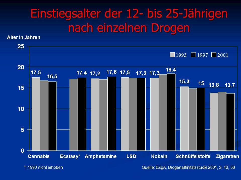 Einstiegsalter der 12- bis 25-Jährigen nach einzelnen Drogen Quelle: BZgA, Drogenaffinitätsstudie 2001, S.