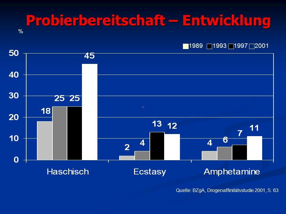 Probierbereitschaft – Entwicklung Quelle: BZgA, Drogenaffinitätsstudie 2001, S.