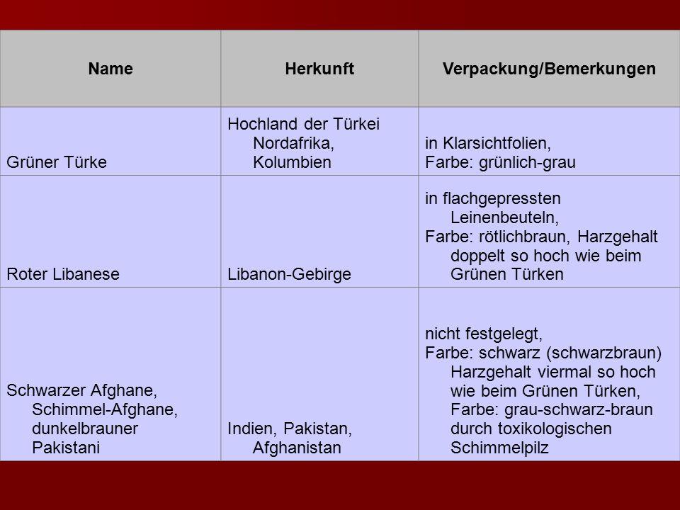 NameHerkunftVerpackung/Bemerkungen Grüner Türke Hochland der Türkei Nordafrika, Kolumbien in Klarsichtfolien, Farbe: grünlich-grau Roter LibaneseLiban
