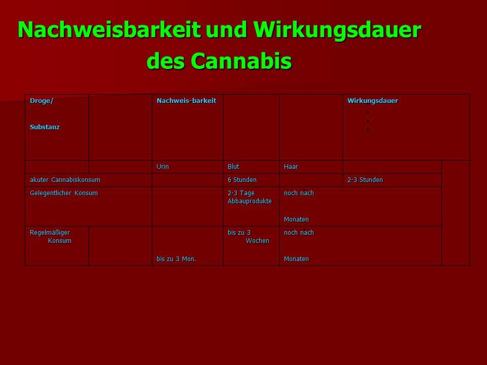 Nachweisbarkeit und Wirkungsdauer des Cannabis Droge/ Nachweis-barkeit Wirkungsdauer Substanz UrinBlutHaar akuter Cannabiskonsum 6 Stunden 2-3 Stunden Gelegentlicher Konsum 2-3 Tage Abbauprodukte noch nach Monaten Regelmäßiger Konsum bis zu 3 Mon.