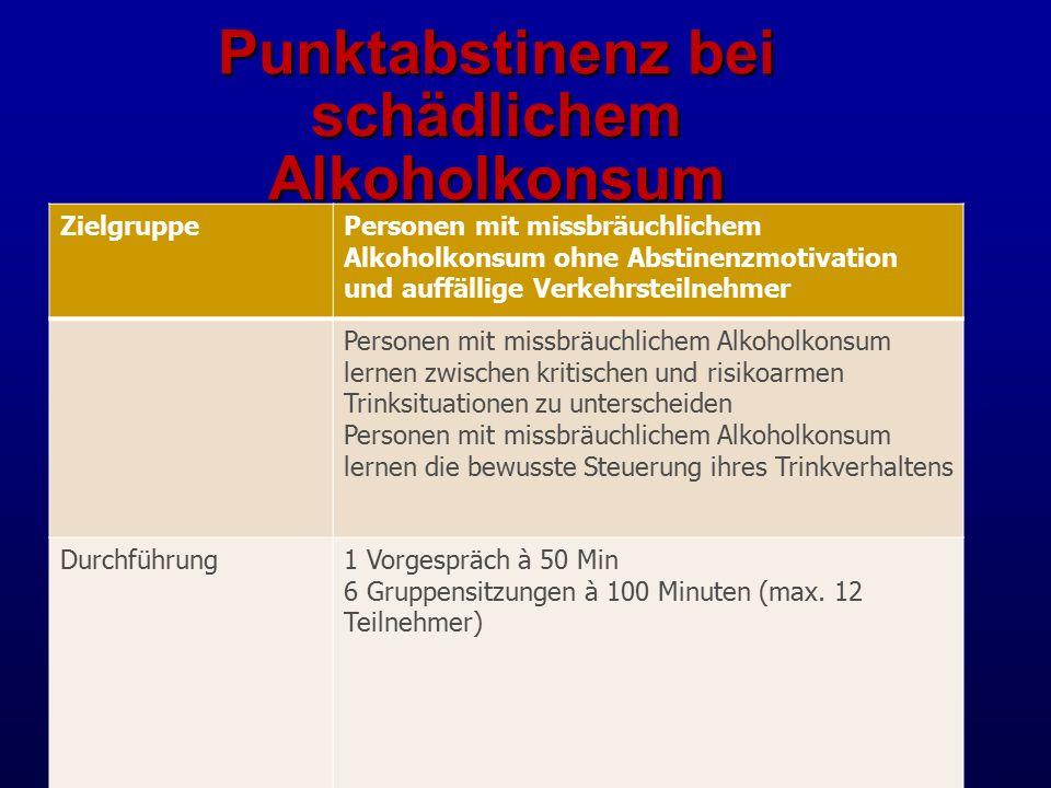 Punktabstinenz bei schädlichem Alkoholkonsum ZielgruppePersonen mit missbräuchlichem Alkoholkonsum ohne Abstinenzmotivation und auffällige Verkehrsteilnehmer Personen mit missbräuchlichem Alkoholkonsum lernen zwischen kritischen und risikoarmen Trinksituationen zu unterscheiden Personen mit missbräuchlichem Alkoholkonsum lernen die bewusste Steuerung ihres Trinkverhaltens Durchführung1 Vorgespräch à 50 Min 6 Gruppensitzungen à 100 Minuten (max.