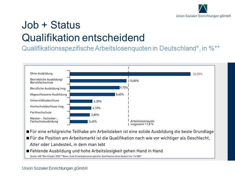 Job + Status Qualifikation entscheidend Qualifikationsspezifische Arbeitslosenquoten in Deutschland*, in %** Union Sozialer Einrichtungen gGmbH