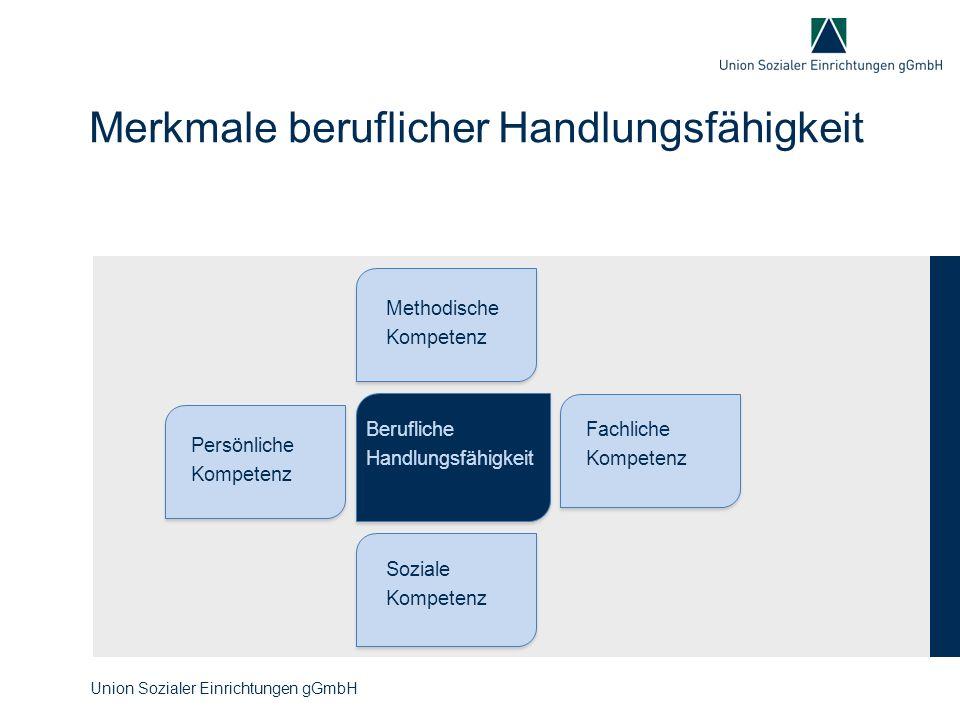 Merkmale beruflicher Handlungsfähigkeit Methodische Kompetenz Fachliche Kompetenz Soziale Kompetenz Persönliche Kompetenz Berufliche Handlungsfähigkei