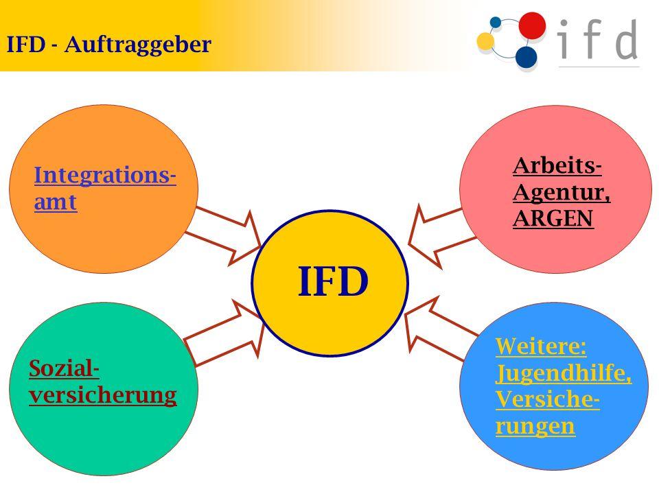 IFD - Auftraggeber IFD Integrations- amt Sozial- versicherung Weitere: Jugendhilfe, Versiche- rungen Arbeits- Agentur, ARGEN
